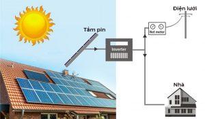 Kiểm định hệ thống điện mặt trời
